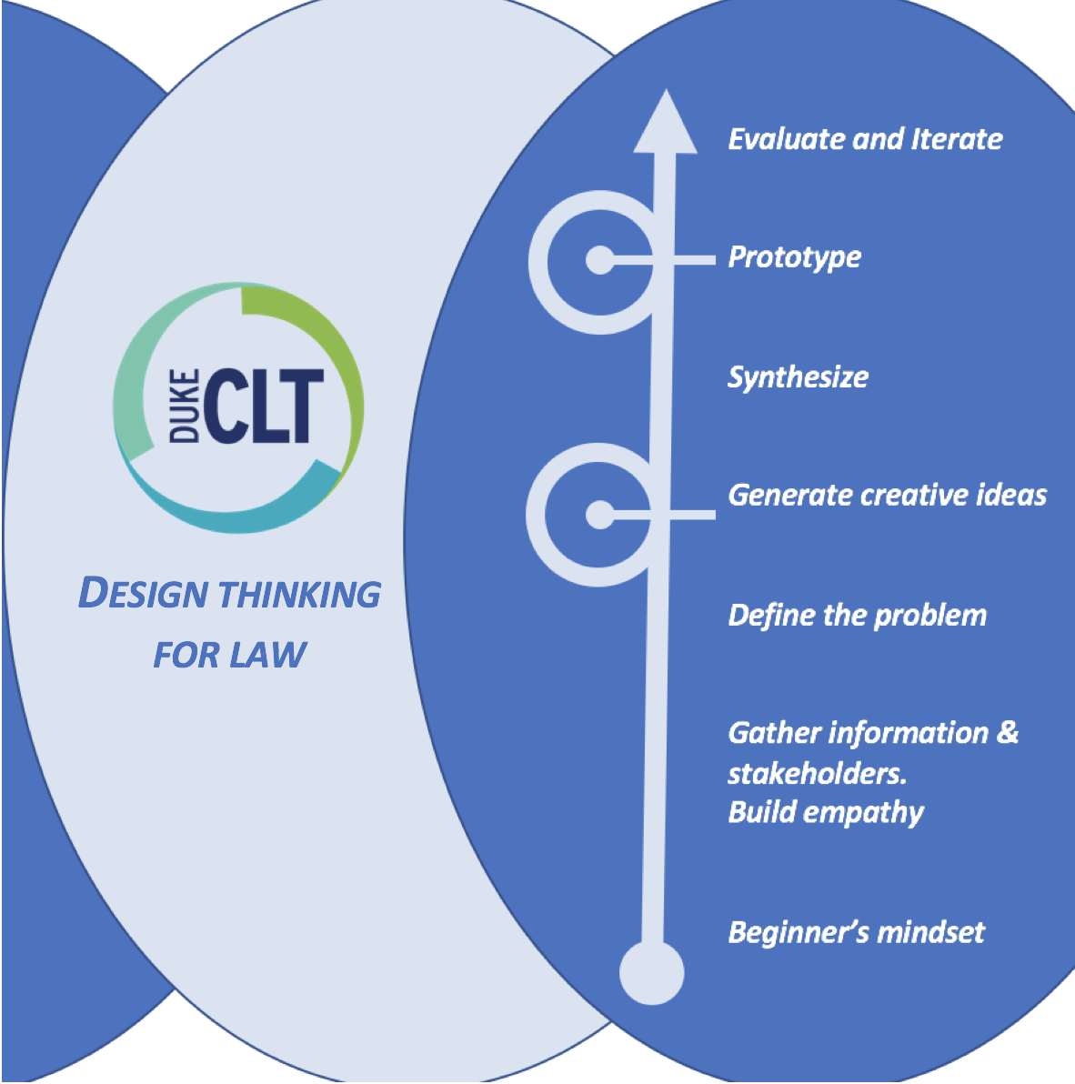 Legal Solution by Design — a brief assessment of the role of