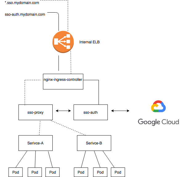 Single Sign-On for Internal Apps in Kubernetes using Google Oauth / SSO