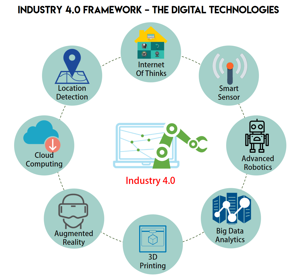 INDUSTRY 4 0 : The Digital Technology Transformation