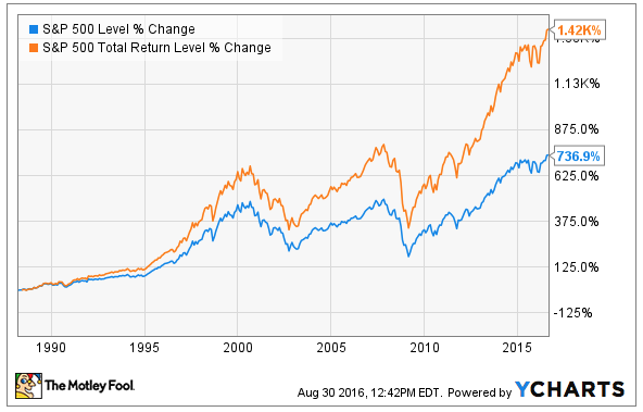 S&P Level % Change vs S&P500 Total Return % Change