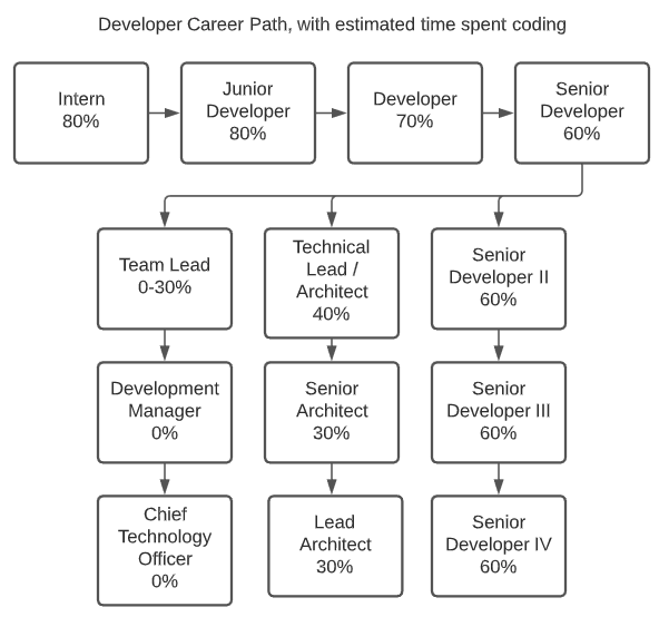 New titles like senior developer 2, senior architect, etc. could be appropriate routes for people who still want to code.