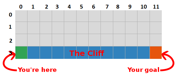 Understanding Q-Learning, the Cliff Walking problem