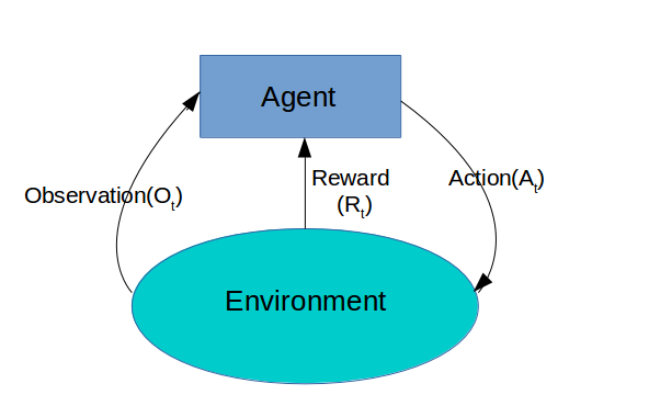 The very basics of Reinforcement Learning - Becoming Human