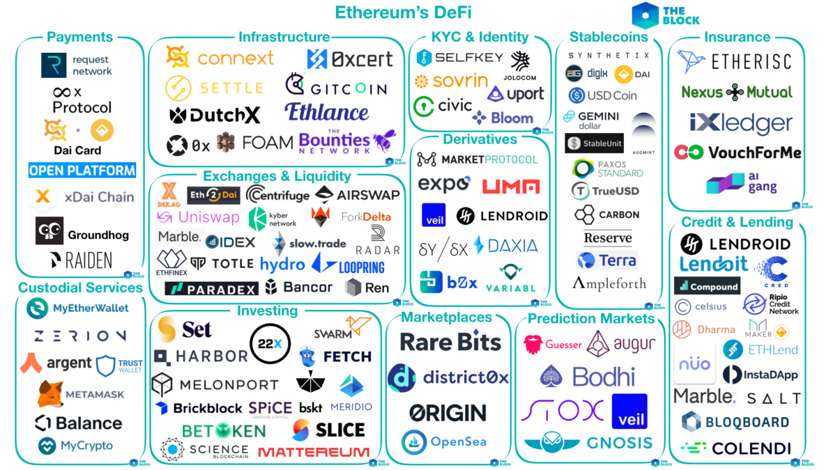 Mapping out the Ethereum DeFi ecosystem. Source: The Block (2019)