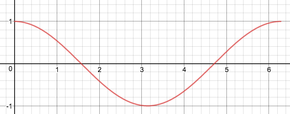 Sinusoidal functions(TRIGONOMETRY) - All Math Before College