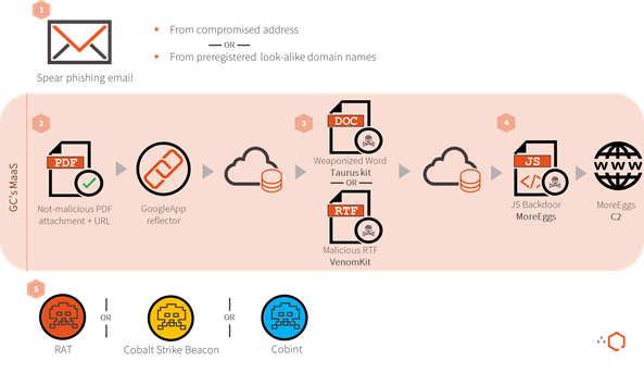 Golden Chickens: Uncovering A Malware-as-a-Service (MaaS