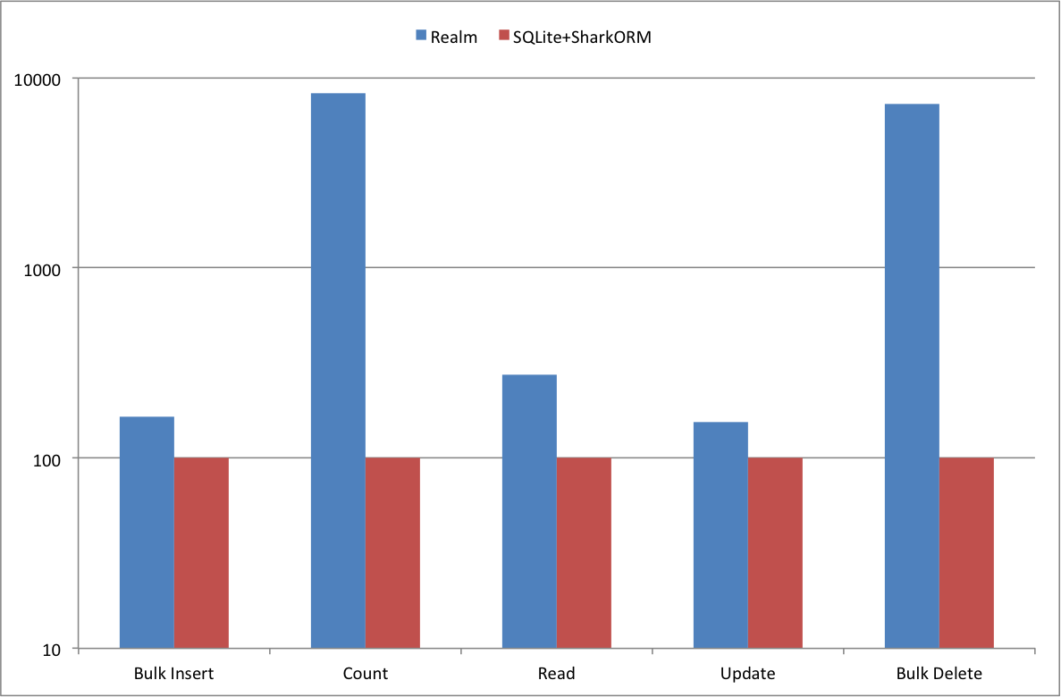 Performance comparison of Realm and SQLite on iOS