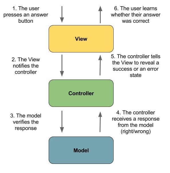 JavaScript Technical Interview Question: Is React A MVC Or