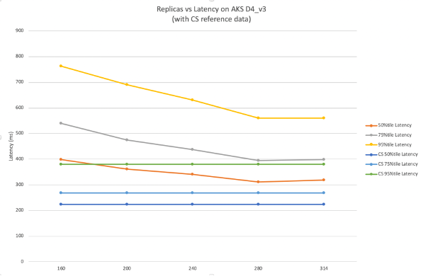 Line chart of replicas vs latency on D4_v3 with reference data from Cloud Services. Cloud Services: 50 percentile is around 220ms, 75 percentile is around 270ms, and 95 reference is around 380ms. AKS: 50 percentile drops linearly from around 400ms at 160 replicas to around 310ms at 280 replicas and then flat, 75 percentile drops linearly from around 550ms at 160 replicas to around 400ms at 280 replicas and then flat, 95 percentile drops linearly from around 770ms to around 570ms and then flat.
