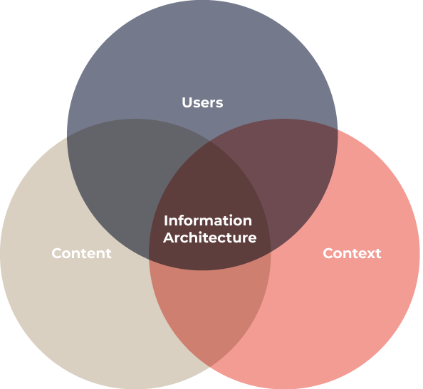 The three circles of information architecture, users, context and content equals information architecture