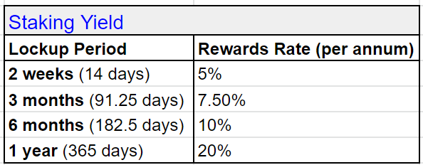 Staking Yield: 2 weeks—5%, 3 months—7.5% 6 months—10%, 12 months—20%