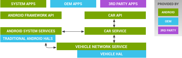 Challenges in Android based In-Vehicle- Infotainment (IVI)