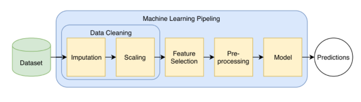 example of a fixed data pipeline