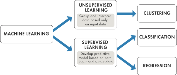 Beginner's Guide to Machine Learning with Python - Towards