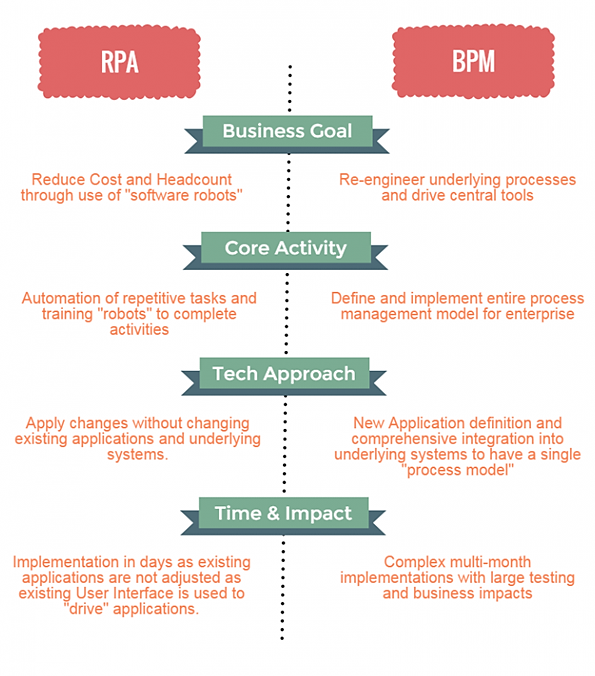 What is RPA (Robotic Process Automation) and when it is