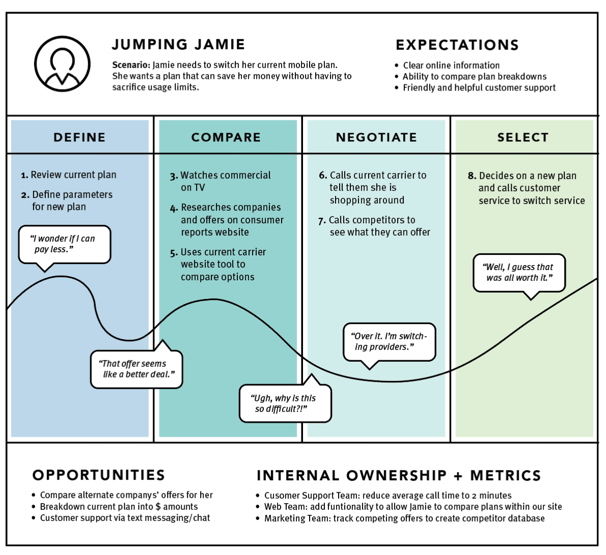 Enterprise Journey Mapping Part 1: Creating a Current-State Map on viewing maps, working with maps, networking maps, displaying maps, thinking maps, listening maps, connecting maps, teaching maps, making maps, types of maps, interpreting maps, designing maps, moving maps, analyzing maps, using maps,