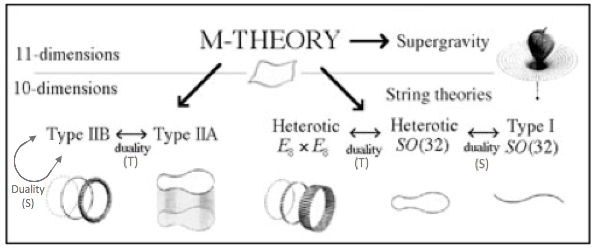 Overview of the five 10D string theories as well as the 11D supergravity theory and the 11D M-theory.