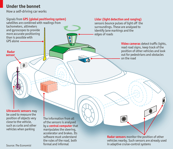 Self-driving car: Path planning to maneuver the traffic