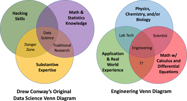 Transition from Chemical Engineer to Data Science Enthusiast