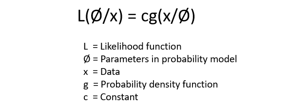 Bayesian Statistics for Data Science - Towards Data Science