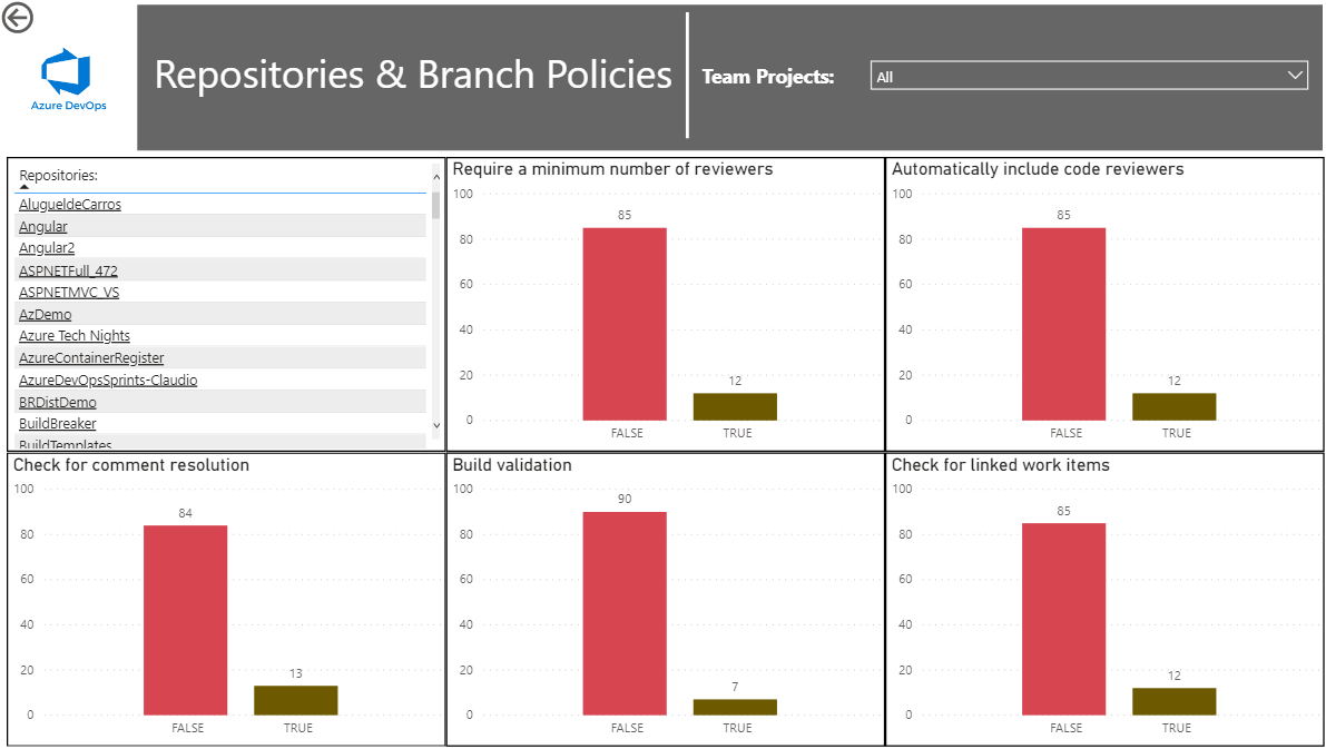 Viewing which repositories have branch policies on Azure DevOps