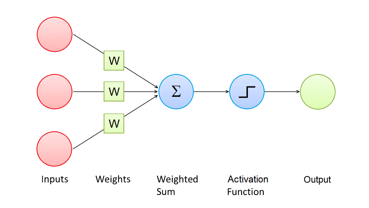 Image for post - Time Series Classification with Deep Learning