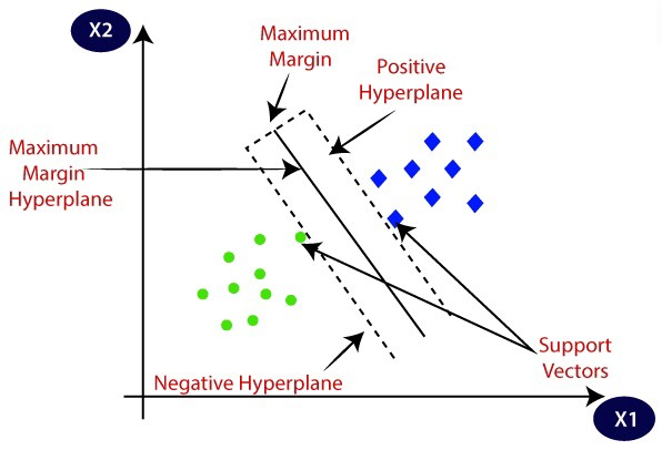 Everything one should know about — Support Vector Machines (SVM) | by Aman Kapri | Analytics Vidhya | Medium