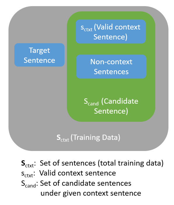 Building sentence embeddings via quick thoughts - Towards Data Science