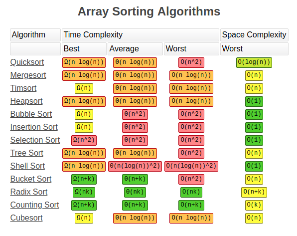 A tour of the top 5 sorting algorithms with Python code