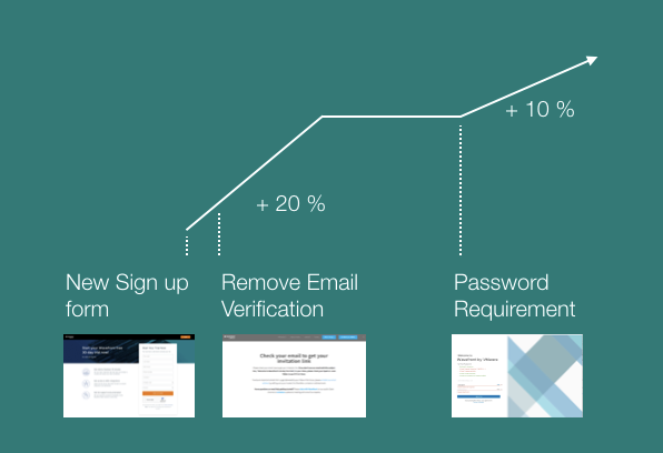 A graph showing growth in sign-ups due to changes sign up form, email verification, and password requirements