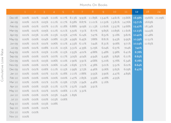 cohort-analysis-months-on-books.png
