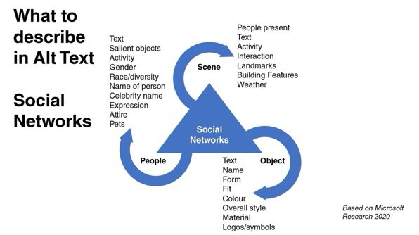 Social Networking seems to require a lot of detail on everything.