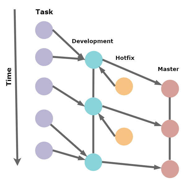 The Art of Designing Gitlab Flow for a Team Project