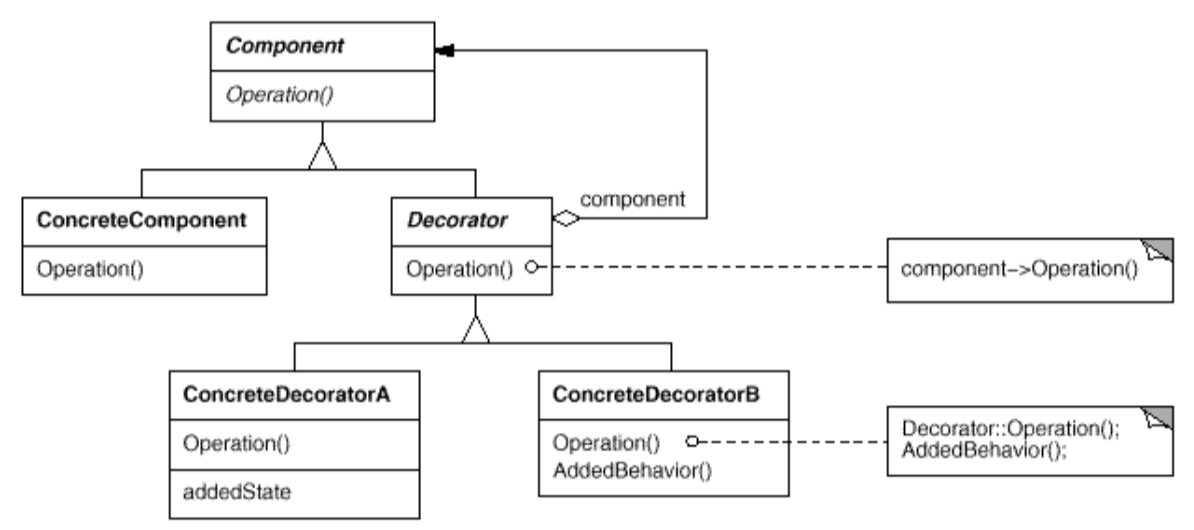 Easy patterns: Decorator. This article is created in continuation