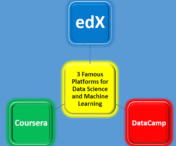 Data Science and Machine Learning for Beginners: DataCamp versus the