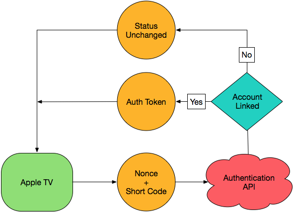 Apple TV Authentication - Airbnb Engineering & Data Science