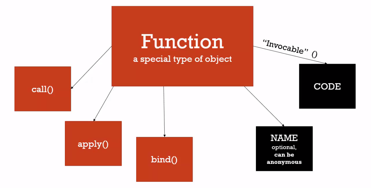 Call() Apply() and Bind() functions in JavaScript - Simmy