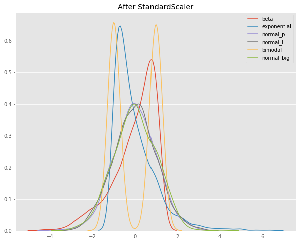 Scale, Standardize, or Normalize with Scikit-Learn - Towards