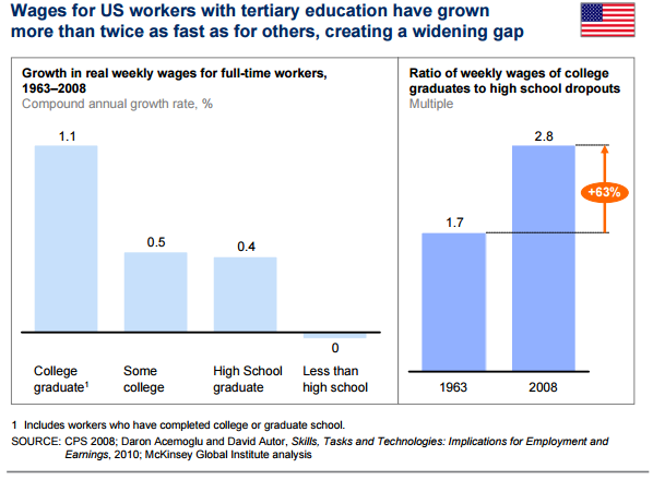 Low Skilled Humans Need Not Apply: The Employment Future For