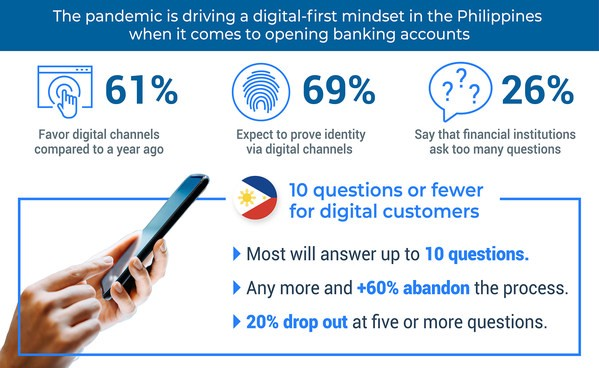 FICO Survey: 3 in 5 Filipino Consumers Will Abandon Long Online Banking Account Applications