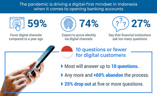 FICO Survey: 3 in 5 Indonesian Consumers Will Abandon Long Online Banking Account Applications