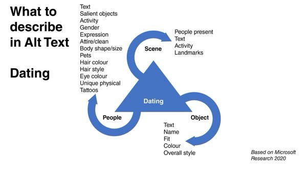 Dating is about describing the People in detail. Light information on Scene and People