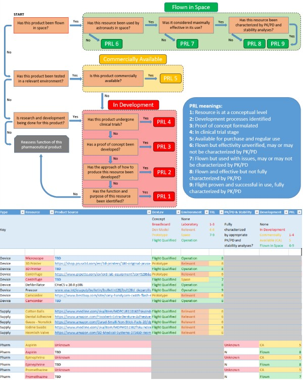 Complicated flowcharts and spreadsheets used to determine a technology's spaceworthiness.