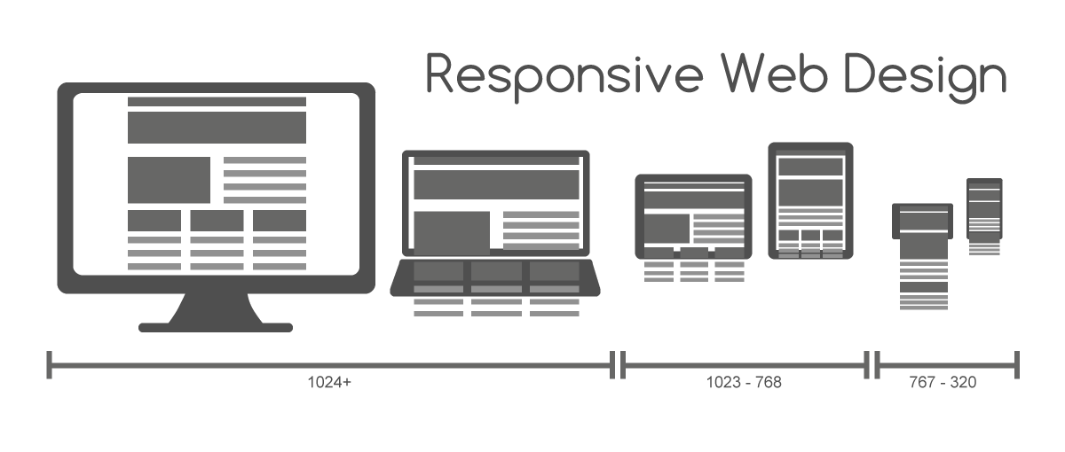 Basics Of Css Responsive Design Featuring Simple Breakpoints And Media Queries By Aaron Na Medium