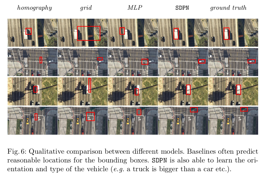Learning to Map Vehicles into Bird's Eye View - SyncedReview