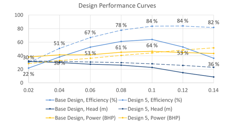 Pump Curve: How to Assess Turbomachinery Performance with