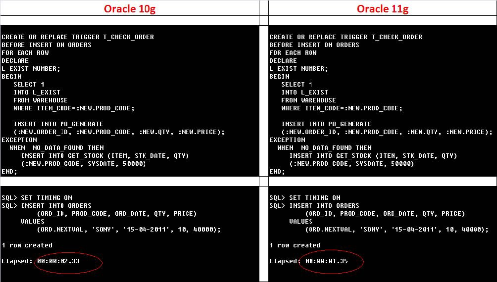 Using Triggers and Compound Triggers in Oracle 11g - Eye on Databases