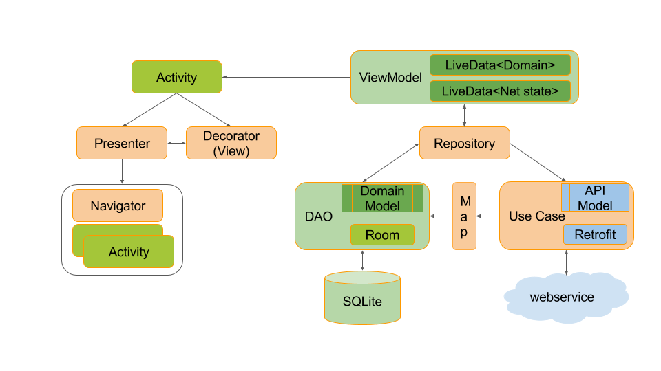Architecture Components: - ProAndroidDev