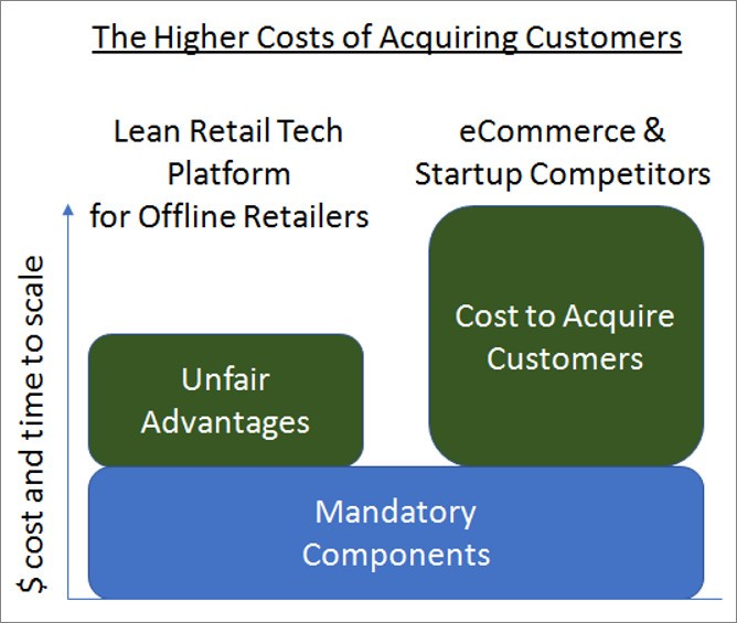 How Brick and Mortar stores can acquire customers faster and cheaper