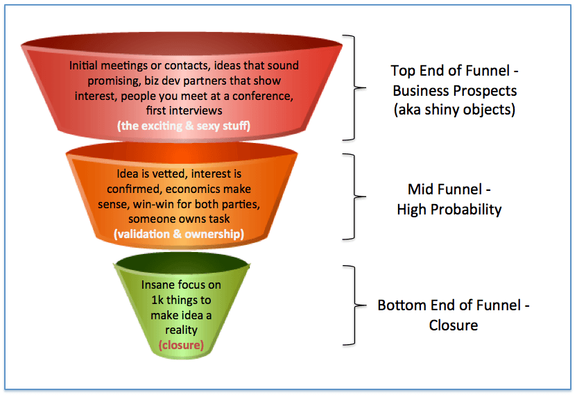 Why Successful People Focus on the Bottom End of the Funnel